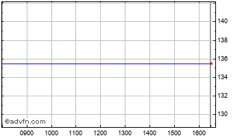 Intraday BR.Assets Trust Chart