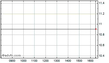 Intraday Bioscience Trust Chart