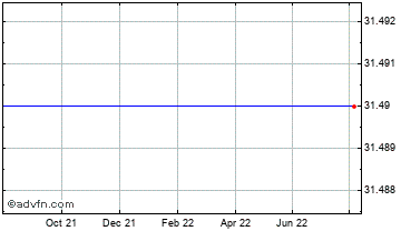 1 Year British Smaller Tech Co's Vct Chart