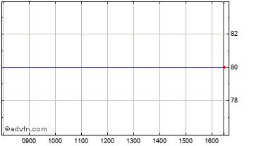 Intraday BR.Smaller Cos. Chart