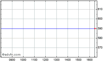 Intraday Barloworld Chart