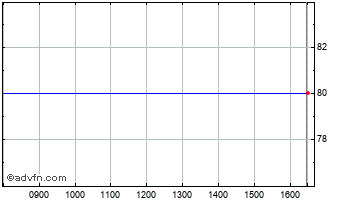 Intraday Beximco Pharma Chart