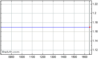 Intraday Close Allblue Fund Chart