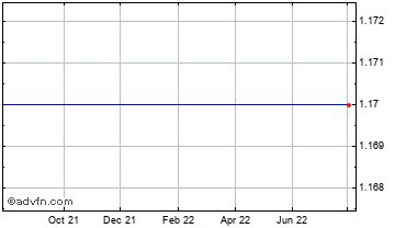 1 Year Close Allblue Fund Chart