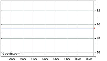 Intraday Cloudcall Grp Chart