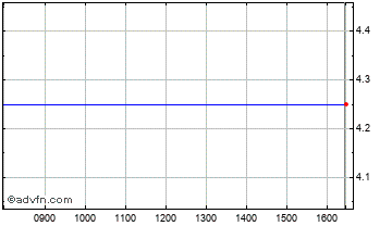 Intraday Camkids Chart
