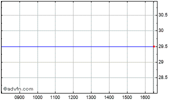 Intraday CBG Group Chart