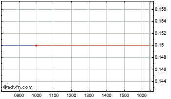 Intraday Cloudbuy Chart