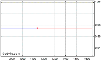 Intraday Charlemagne Capital Chart
