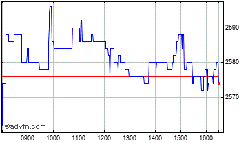 Intraday Computacenter Chart