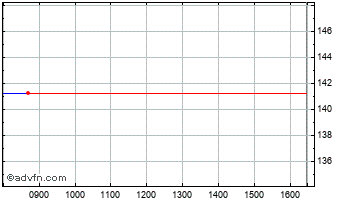 Intraday Close Enh Ii Chart