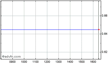 Intraday Centurion Res Chart