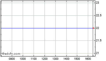 Intraday Coffee Republic Chart