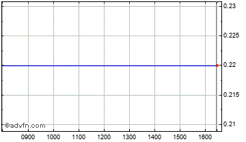 Intraday Ceramic Fuel Cells Chart
