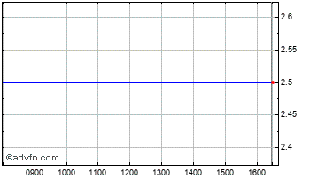 Intraday Cosmedia Chart