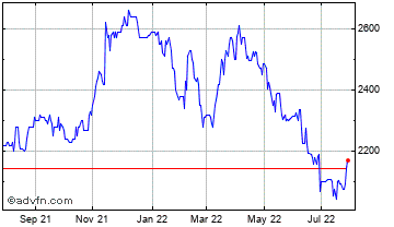 1 Year Canadian General Investments Chart