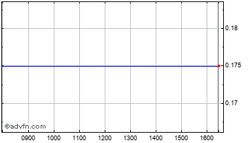 Intraday Concha Chart