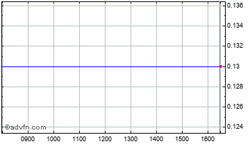 Intraday Challenger Chart