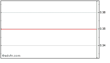 Intraday Charles Street Chart