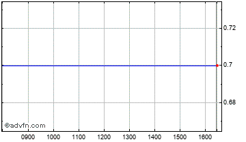 Intraday Charterhouse Communications Chart