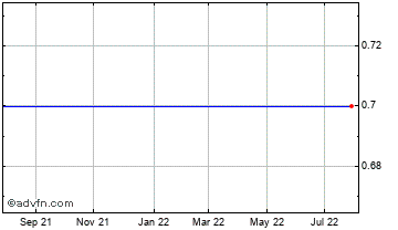 1 Year Charterhouse Communications Chart