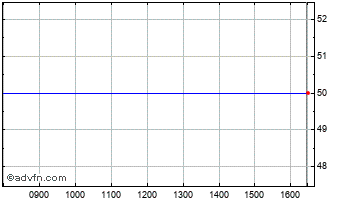 Intraday Cholet Invest Chart