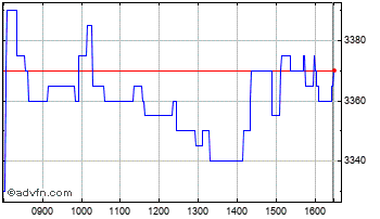 Intraday Clarkson Chart