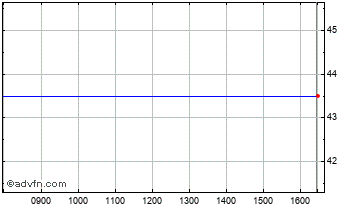 Intraday Calculus Vct.C Chart