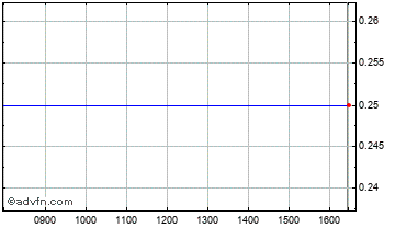 Intraday Cleardebt Chart