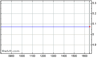 Intraday Cleeve Cap Chart