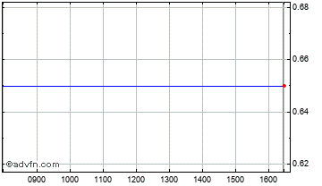 Intraday Carlton Res. Chart