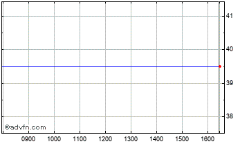 Intraday Clearstar Di Chart