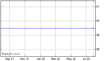 1 Year Clearstar Di Chart
