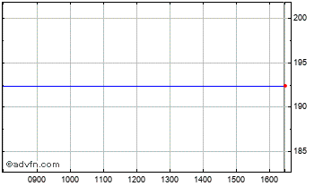 Intraday Cambian Group Chart