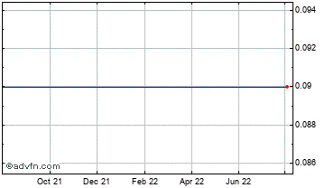 1 Year Ceres Media Chart