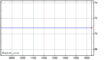 Intraday Communisis Chart