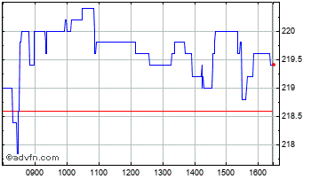 Intraday Cairn Energy Chart