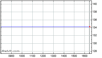 Intraday Clinphone Chart