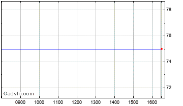 Intraday Close Brothers Aim Vct Chart