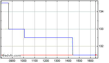Intraday Cambridge Cognition Holdings Chart