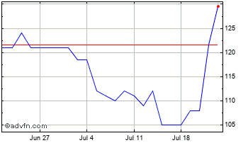 1 Month Cambridge Cognition Holdings Chart