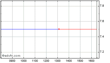 Intraday Coolabi Chart