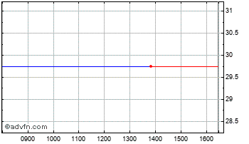 Intraday Coretx Hldgs Chart