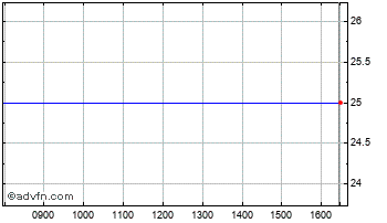 Intraday Chapelthorpe Chart