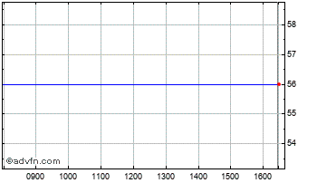 Intraday Close Brothers Protected Vct Chart