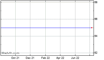 1 Year Core Vct Ii Chart