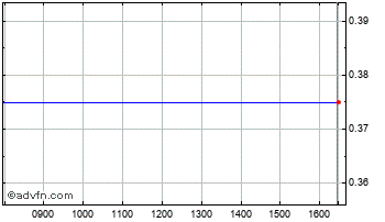 Intraday Caracal Energy Chart