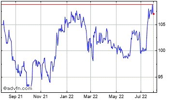1 Year Custodian REIT Chart