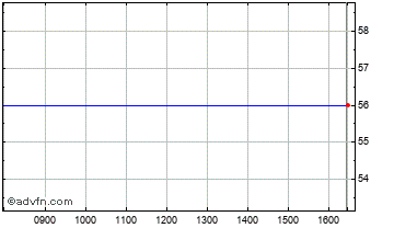 Intraday Ciref Chart