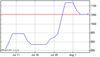 1 Month James Cropper Chart